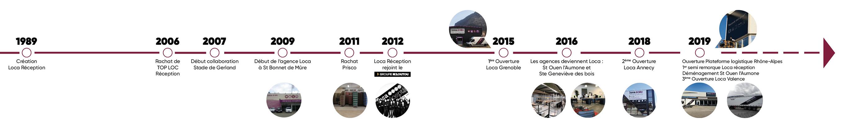 L'histoire de Loca Reception